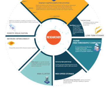 Pawsey Capital Refresh Infographic